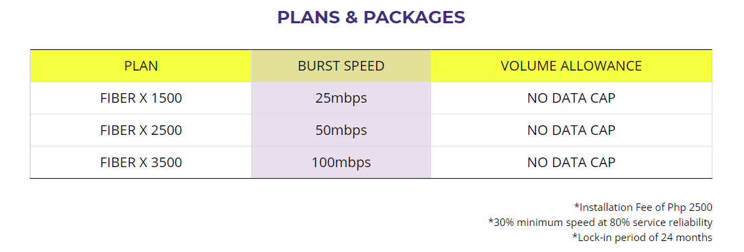 Converge Plans and Packages - Top Internet Service Providers in the Philippines 2018