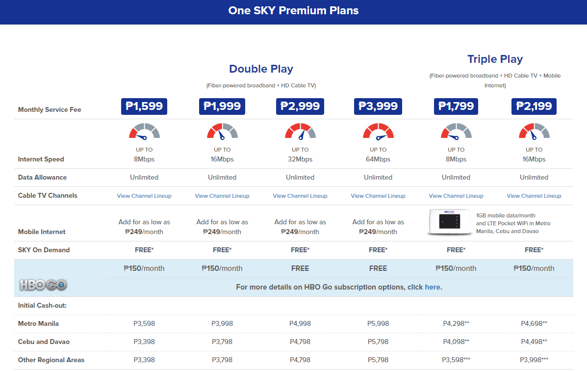 Sky Premium Plans Top Internet Service Providers In The Philippines 2018